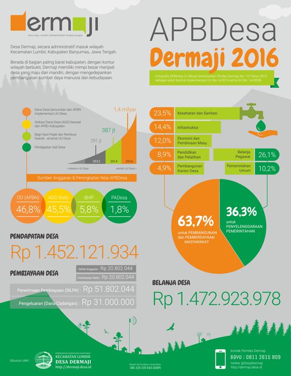 infografis apbdes dermaji 2016 - small