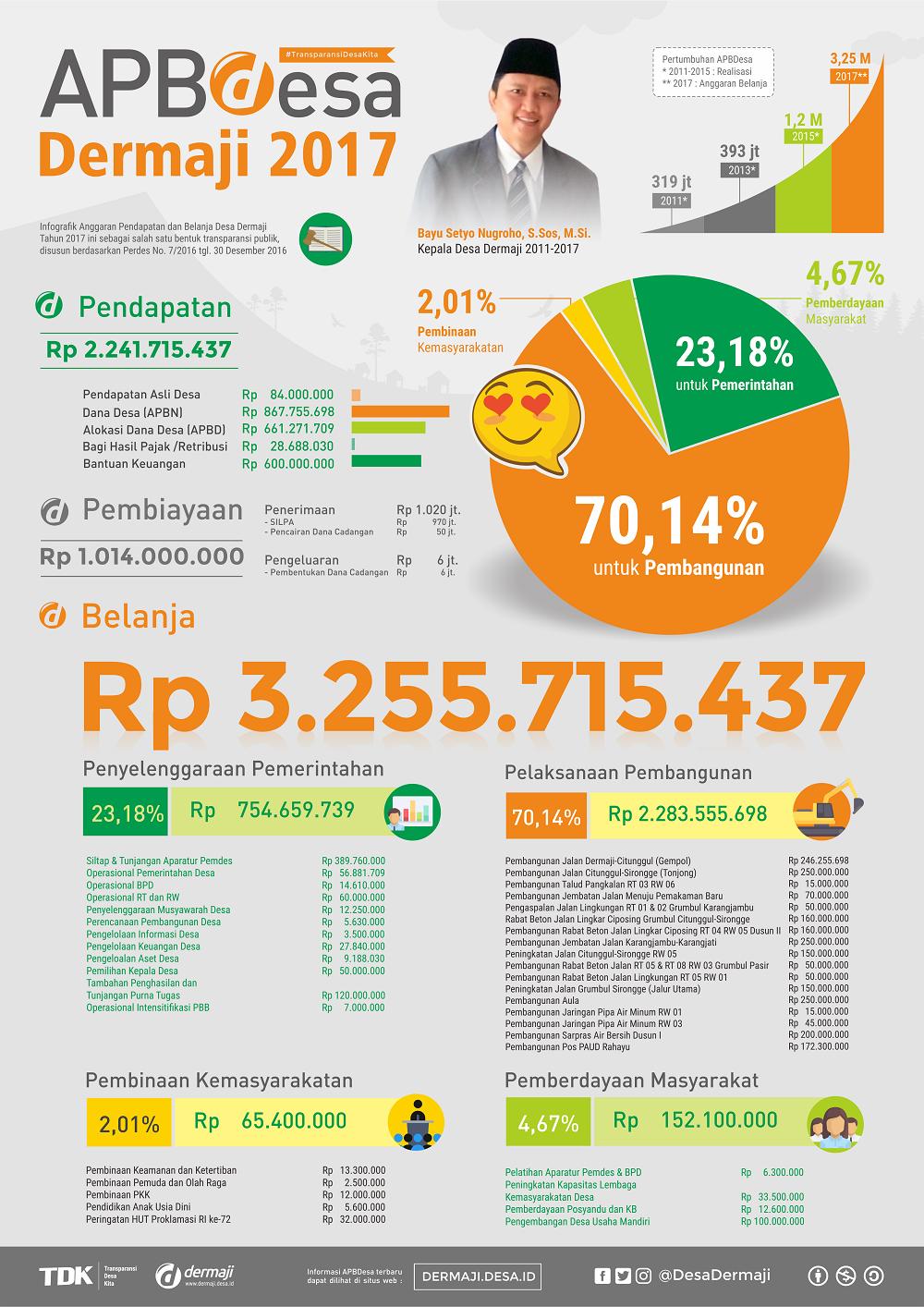 Infografik APBDesa Dermaji 2017